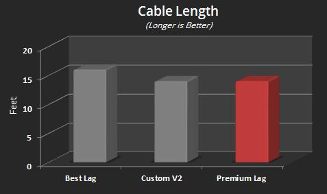 Premium Lag Cable Length